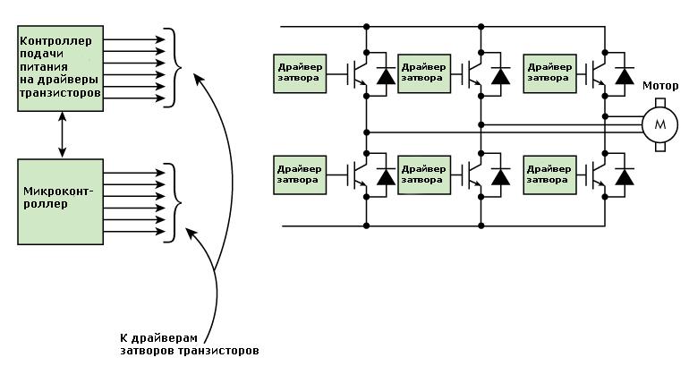 Показана блок схема работы инвертора тягового электродвигателя, подчеркивающие особенности драйверов управления затвором IGBT