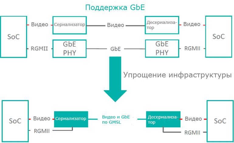 Гигабитная мультимедийная последовательная связь Maxim (GMSL) может поддерживать несколько протоколов по одной и той же ссылке, например, видео и Ethernet.
