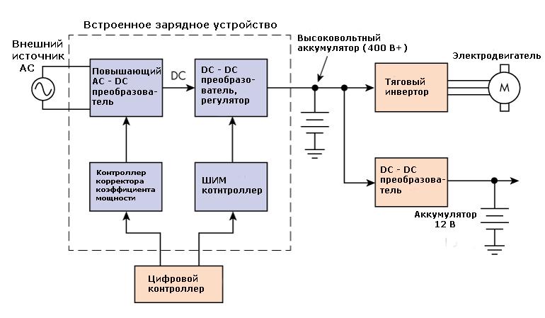Обобщенная высоковольтная система в электромобиля, которая иллюстрирует упрощенное встроенное зарядное устройство и инвертор для тягового электродвигателя