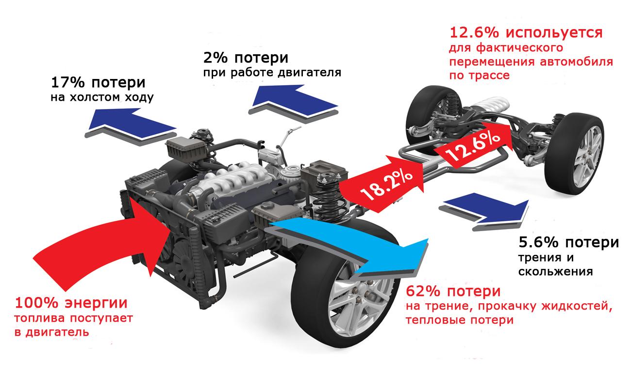 Путь энергии в обычном бензиновом автомобиле в городских условиях