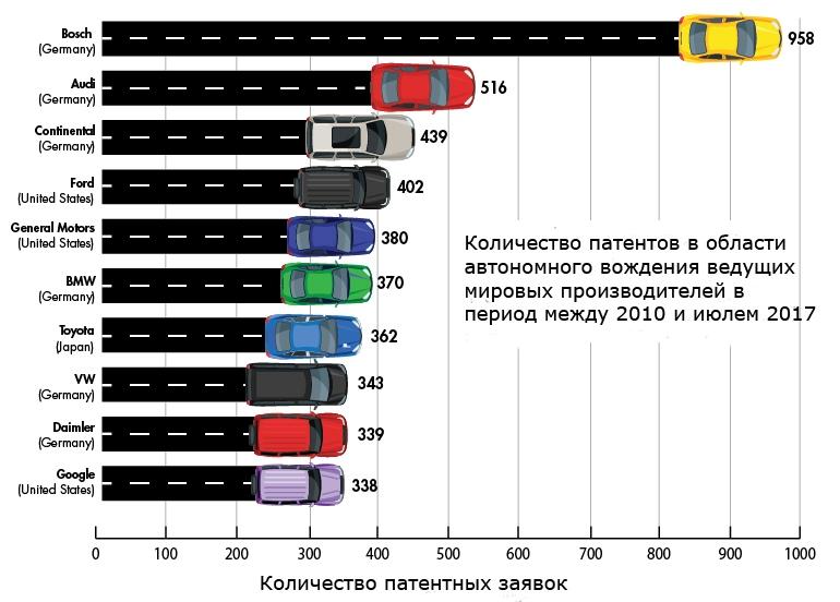 Рейтинг количества патентов в области автономных автомобилей известных автопроизводителей