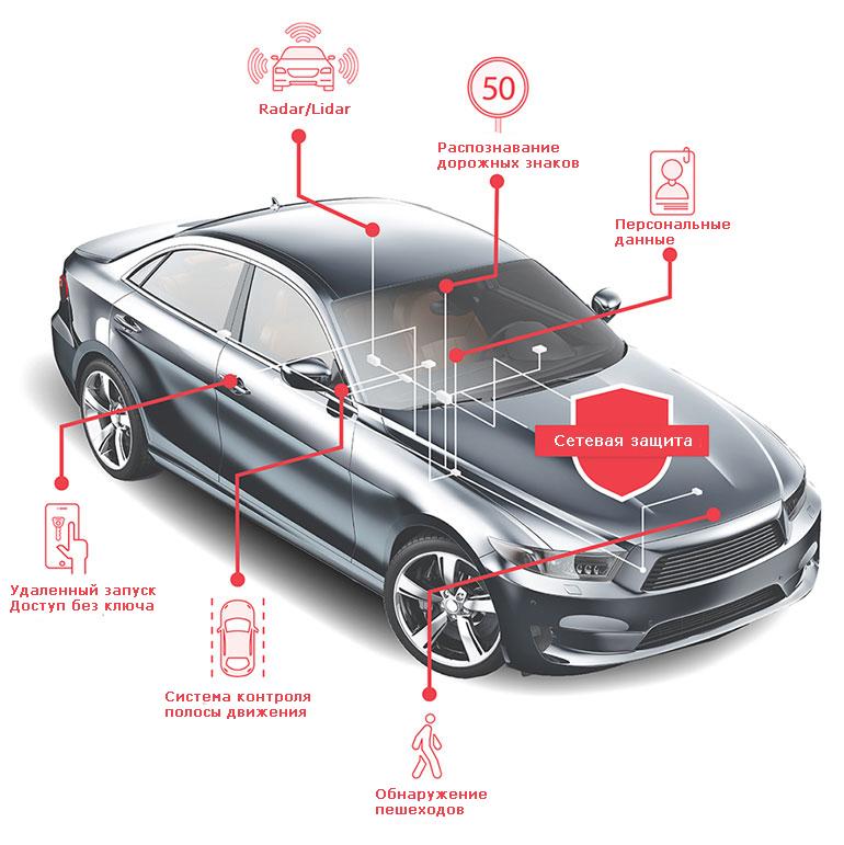 Внутренняя сеть Ethernet для передачи данных в бортовой сети современного автомобиля