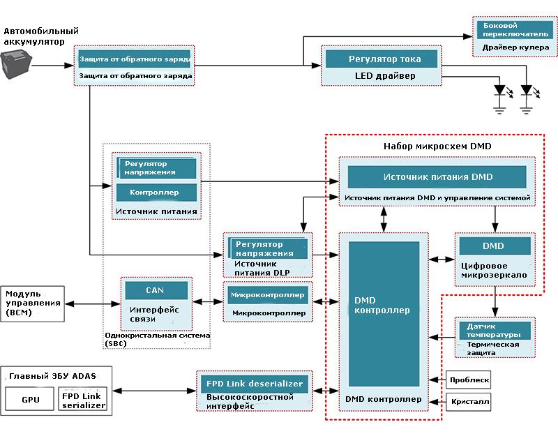 Блок диаграмма иллюстрирующая работу системы адаптивных фар