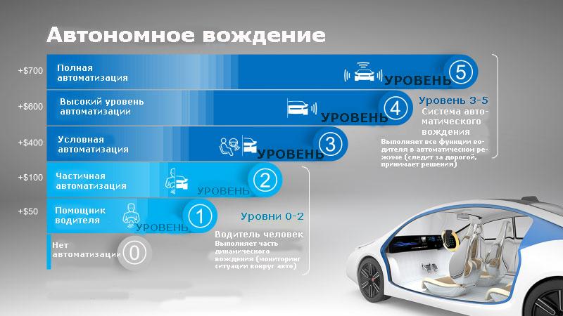Уровни автономного вождения и V2X