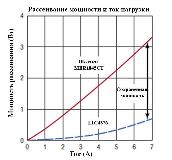 По мере увеличения тока нагрузки интервал между диссипацией данного идеального диода и обычным диодом Шоттки становится более эффективным и последовательным