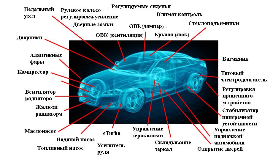 Сколько электродвигателей в современном автомобиле