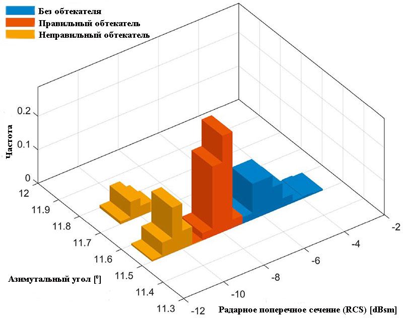 Влияние различных обтекателей на радарное поперечное сечение (RCS) и угол падения показывает, что неподходящие обтекатели могут вызывать угловые ошибки