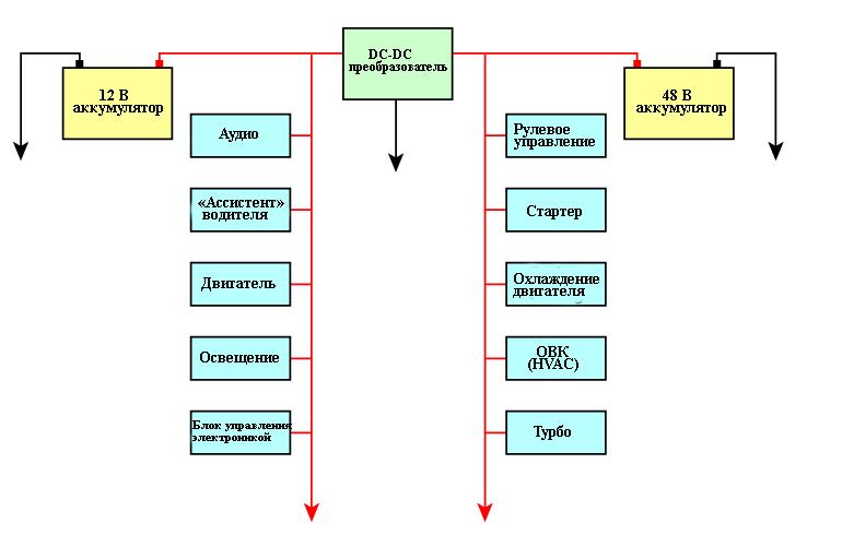 Показана архитектура двойной аккумуляторной системы 12-48 В в новых автомобилях