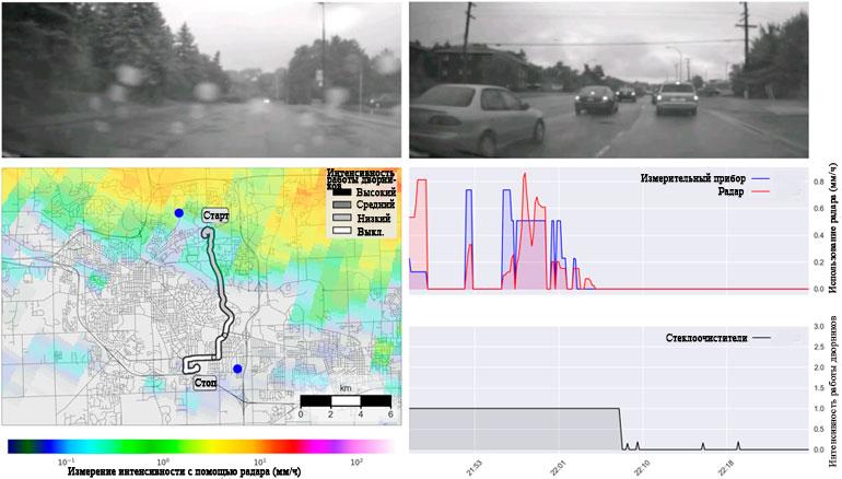 Анализ поездки одного автомобиля, произошедшей с 21:46 до 22:26 11 августа 2014 года. На двух верхних панелях показаны видеозаписи во время дождливого (слева) и сухого (справа) сегментов поездки. Нижняя левая панель отображает поездку автомобиля, интенсивность стеклоочистителя обозначена цветом. Наложение радара показывает среднюю интенсивность осадков за 40-минутный период. Синие кружки обозначают датчики, ближайшие к пути транспортного средства. Две нижние правые панели показывают интенсивность осадков, оцененную с помощью радиолокационных и измерительных измерений (в центре), и 1 мин. средняя интенсивность стеклоочистителя (внизу)