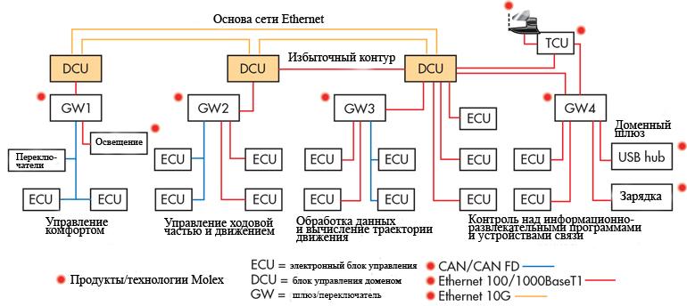 Коммутаторы Molex 10G Ethernet обеспечивают избыточную магистраль для связи датчиков в транспортном средстве