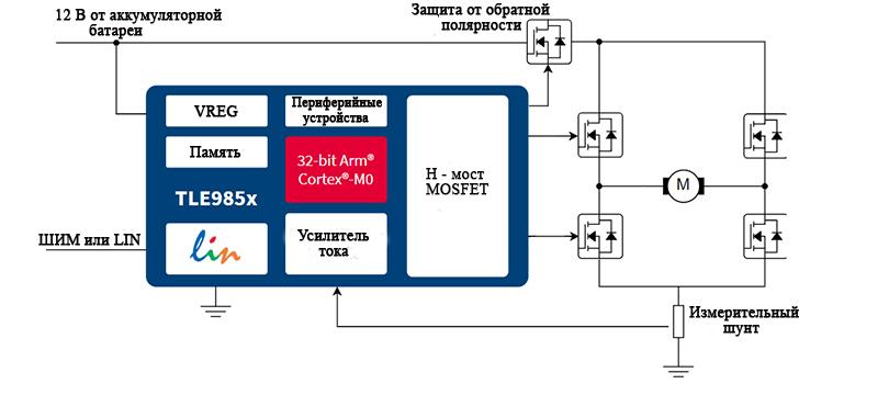 TLE985x оснащен ШИМ-управлением, встроенным усилителем измерения тока и поддержкой LIN