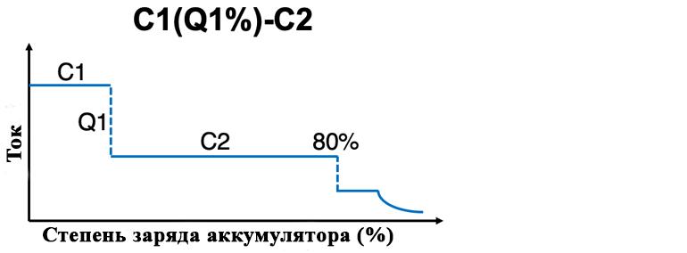 При превышении 80% SOC все элементы заряжаются гальваностатически при 1C до 3,6 В, а затем потенциостатически заряжаются при 3,6 В. Верхнее значение для каждого тока ограничено верхним пределом напряжения производителя 3,6 В