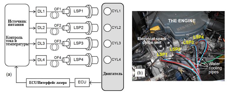 Двигатель, оснащенный системой лазерного зажигания