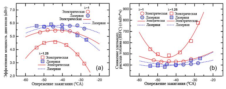 Графики сравнения использования обычных электрических и лазерных свечей зажигания