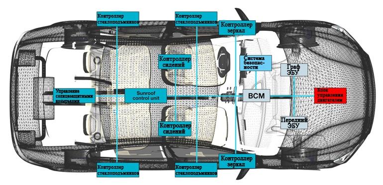 Архитектура блока управления кузовом объединяет больше функций в одном блоке