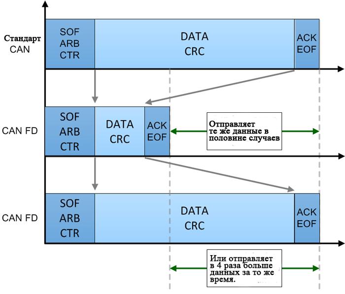 CAN FD, который все еще обратно совместим с классическим CAN, имеет увеличенную скорость передачи данных и больший размер полезной нагрузки