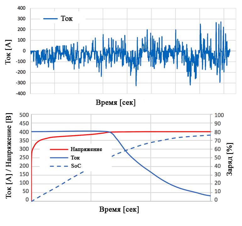 График тока при вождении электромобиля и его сравнение с графиком зарядки постоянным током