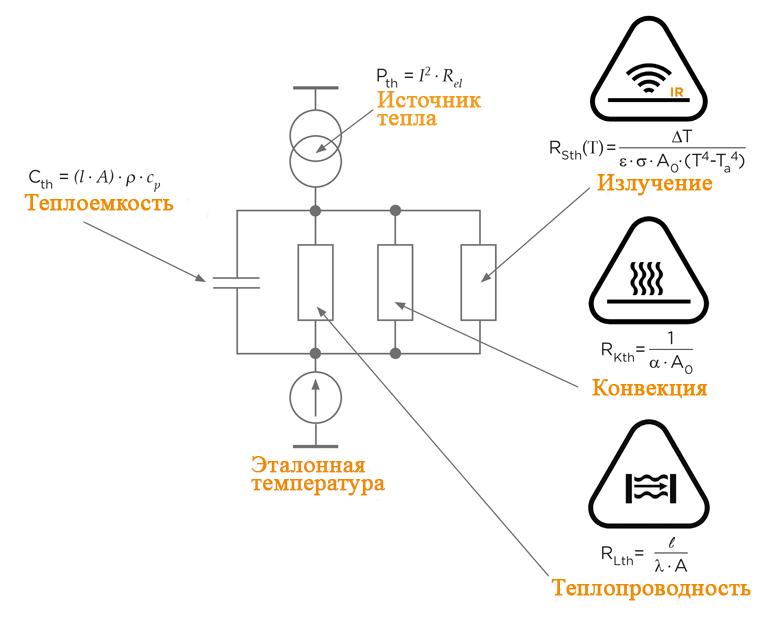 Как видно из эквивалентной принципиальной схемы для теплового моделирования, резисторы представляют три способа рассеивания тепла