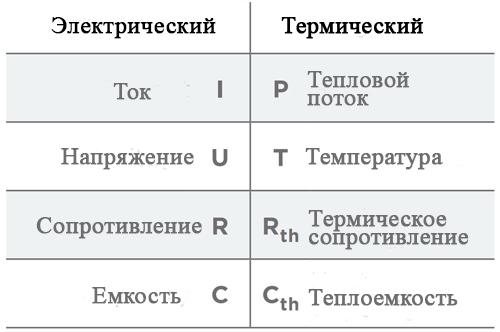 Корреляция между электрическими и тепловыми значениями служит основой для эквивалентных схем