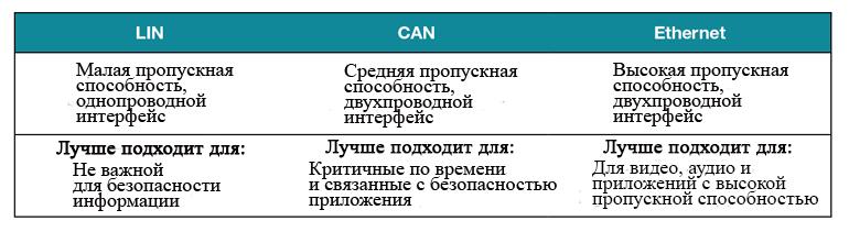 LIN, CAN и Ethernet обеспечивают дополнительную функциональность