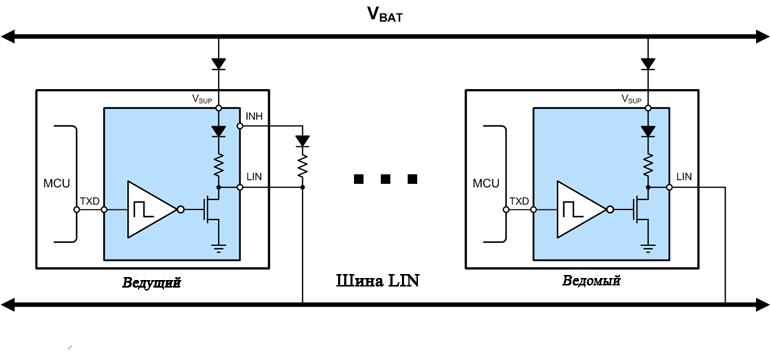 LIN предназначен для приложений человеко-машинного интерфейса, где задержка порядка десятков миллисекунд более чем допустима