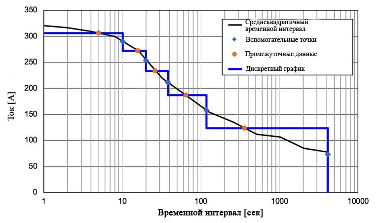Метод количественного определения текущего профиля