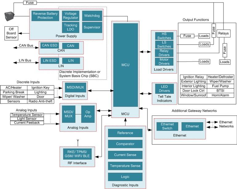 Следующее поколение автомобильных модулей управления кузовом (BCM) обеспечивает широкий спектр возможностей подключения