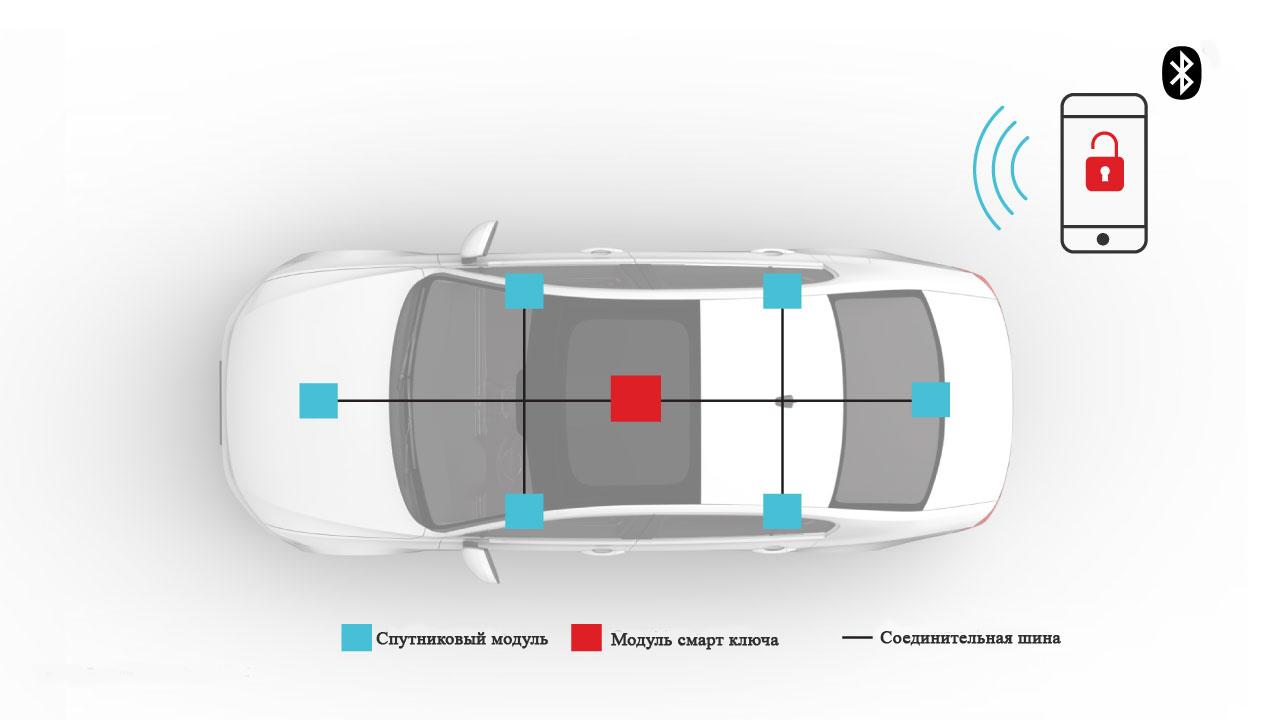 Архитектура PEPS в автомобиле. Количество спутниковых модулей будет варьироваться в зависимости от требований системного уровня