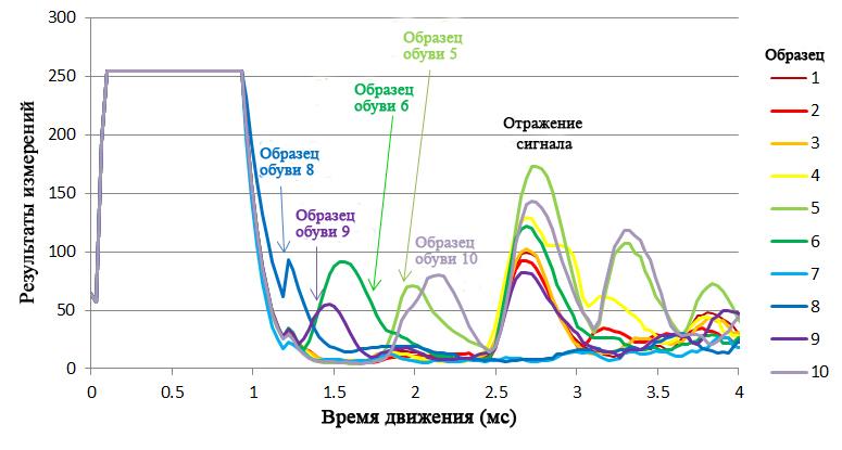 Пример отклика ультразвукового датчика во время удара ногой