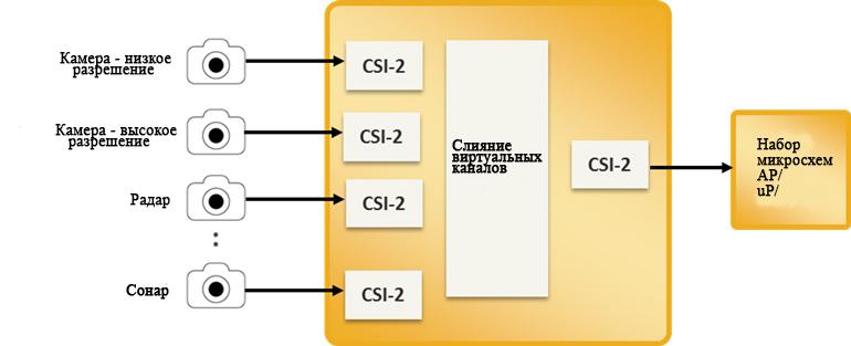 Чтобы минимизировать порты ввода-вывода, используемые для подключения датчиков и точки доступа, аппаратный мост с поддержкой виртуального канала объединяет несколько потоков датчиков для доставки через один порт ввода-вывода.