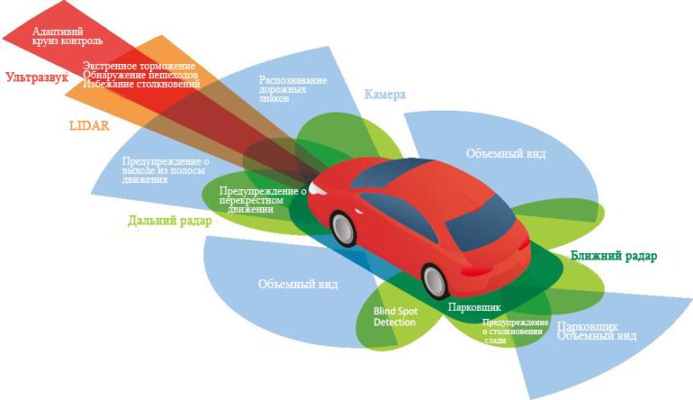 В современных интеллектуальных автомобилях датчики (радар / LiDAR, изображение, время езды и так далее) позволяют использовать такие приложения, как экстренное торможение, камеры заднего вида и предотвращение столкновений