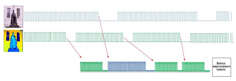 Виртуальные каналы объединяют потоки данных от нескольких датчиков для сохранения портов ввода / вывода. Потоки данных от разных датчиков требуют обработки для синхронизации тактовых частот и выходных частот
