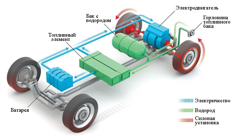 Электромобиль на топливных элементах использует водород для питания электродвигателя