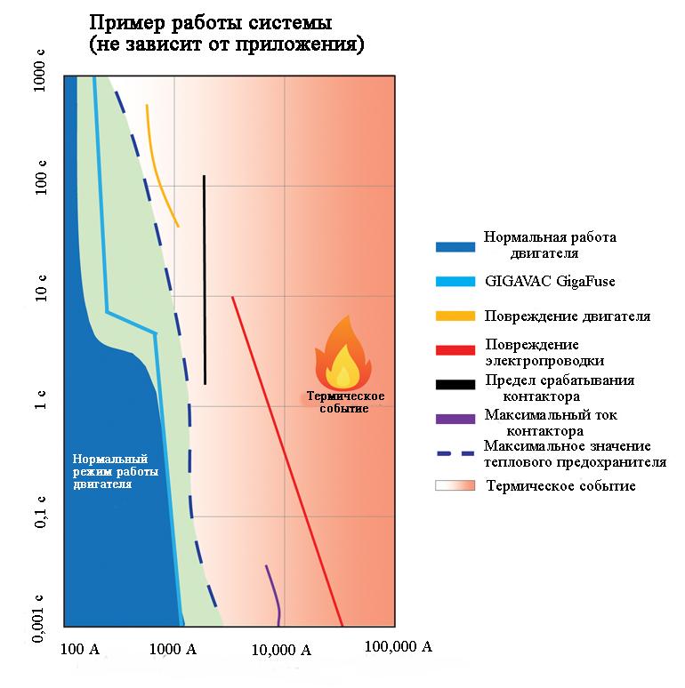 Диаграмма демонстрирует работу предохранителей GigaFuse