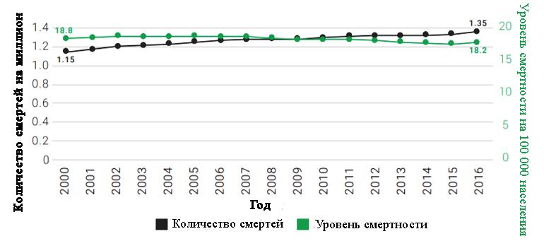 Количество и уровень смертности в результате ДТП на 100 000 населения в период 2000–2016 гг