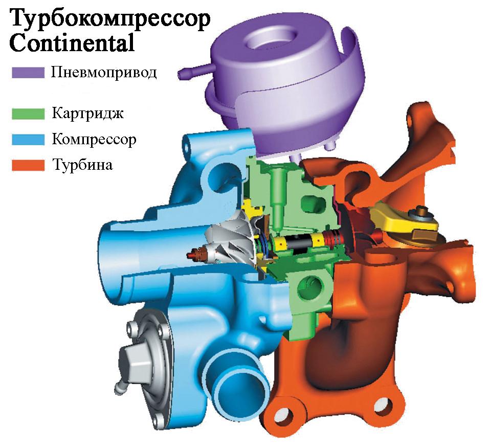 Турбокомпрессор Continental (основные компоненты)