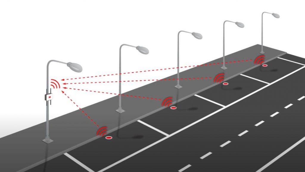 Умные автомагистрали создают специальную инфраструктуру для использования автономных автомобилей
