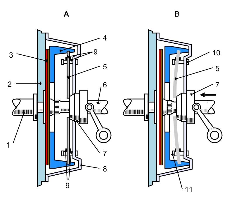 Компоненты сцепления (слева - сцепление замкнуто, справа - сцепление разомкнуто)