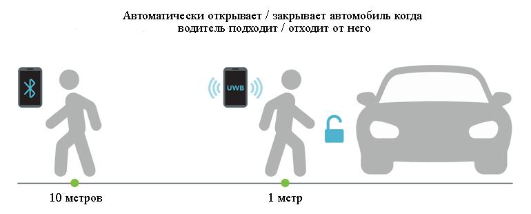 Показаны расстояния Bluetooth Low Energy и UWB для доступа в автомобиль