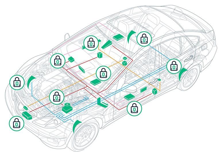 Современный автомобиль включает в себя многочисленные электронные системы и элементы управления