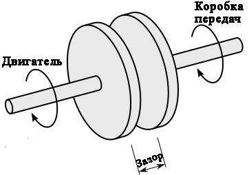 Схема простого автомобильного сцепления