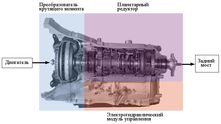 Автоматическая коробка передач с гидротрансформатором