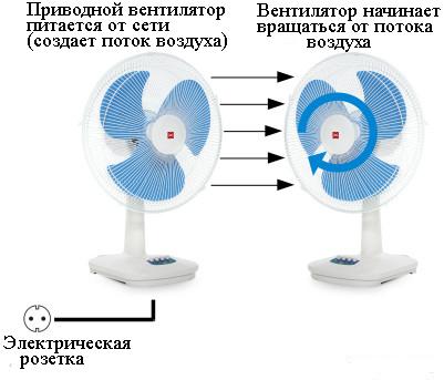Гидротрансформатор - принцип работы
