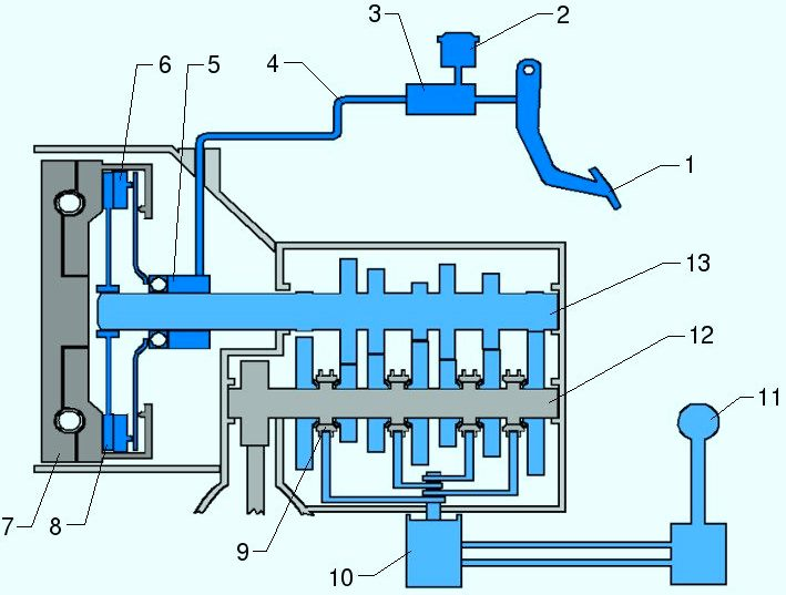 Основные компоненты механической коробки передач (МКПП)