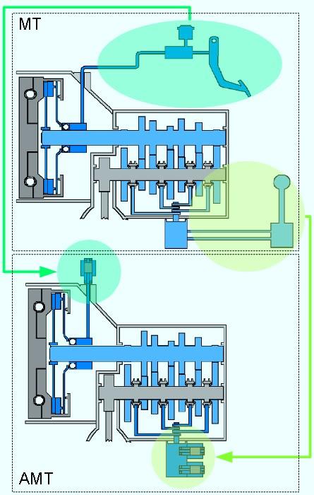 Преобразование механической коробки передач в автоматизированную механическую коробку передач