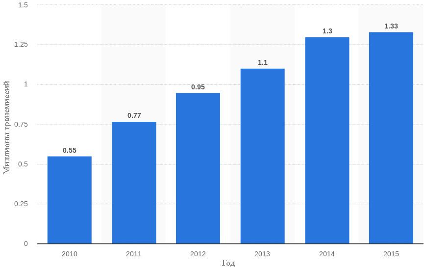 Прогноз по производству автомобилей c автоматизированной механической коробкой передач в мире с 2010 по 2015 год (в миллионах)