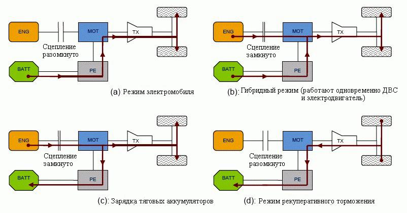 Режимы полного гибридного электромобиля (FHEV)