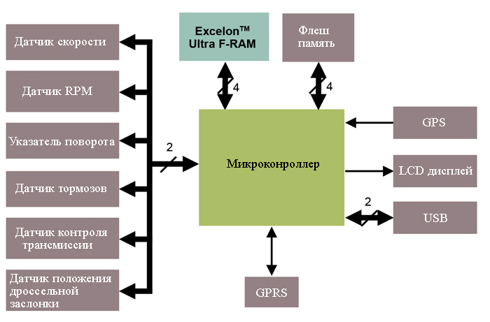 Показана блок-схема типичного регистратора дорожных данных транспортного средства (VTDR)