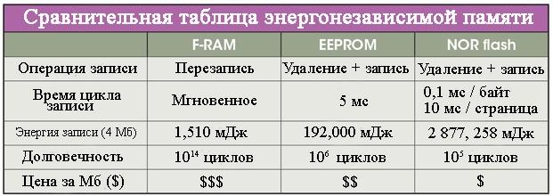 Сравнительная таблица энергонезависимой памяти