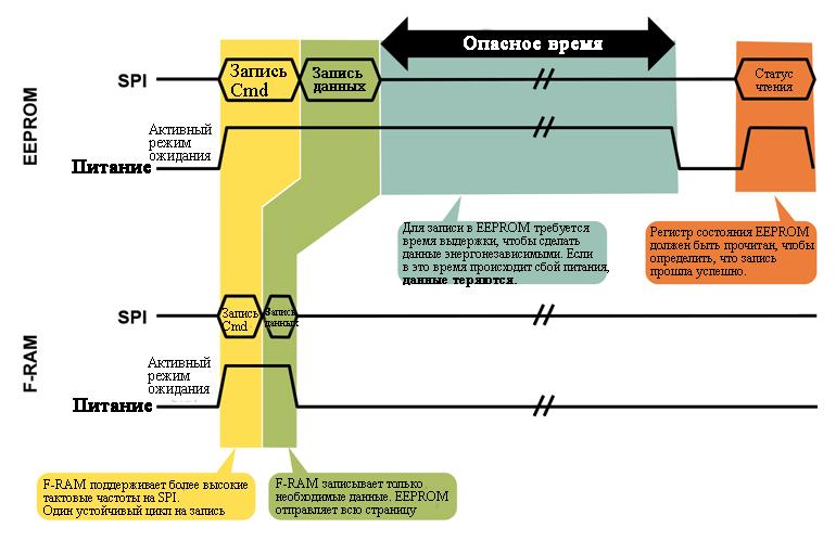 Время выдержки EEPROM и flash подвергает риску важные данные. Если в течение этого промежутка времени произойдет сбой, данные будут потеряны